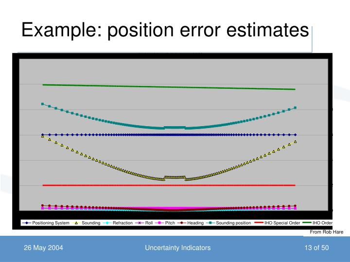 Example: position error estimates