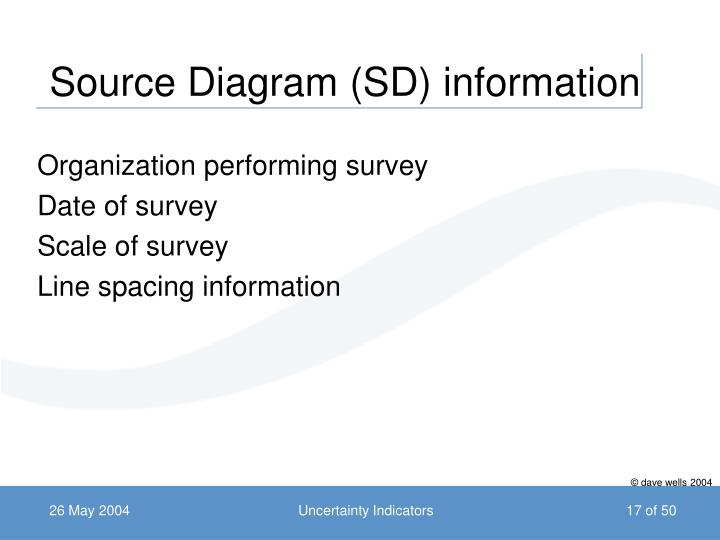 Source Diagram (SD) information