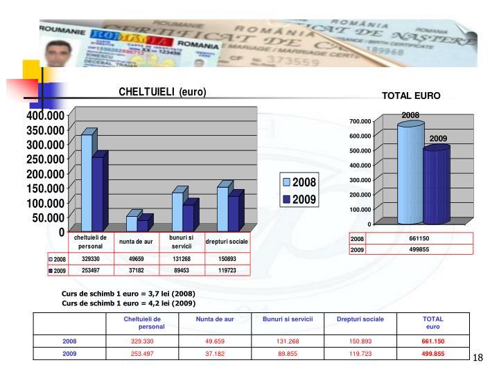 Curs de schimb 1 euro = 3,7 lei (2008)