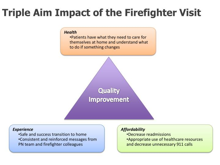 Triple Aim Impact of the Firefighter Visit