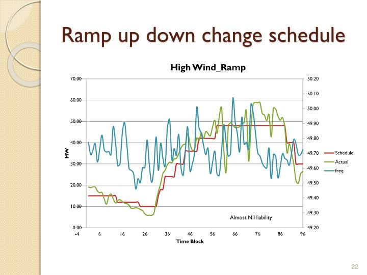 Ramp up down change schedule