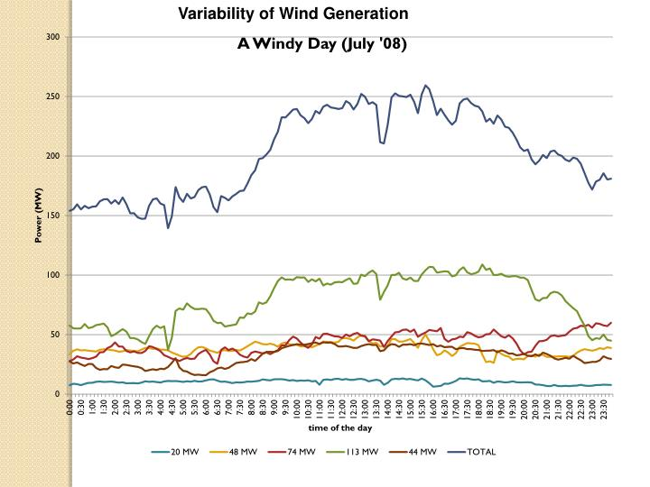 Variability of Wind Generation