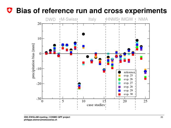 Bias of reference run and cross experiments