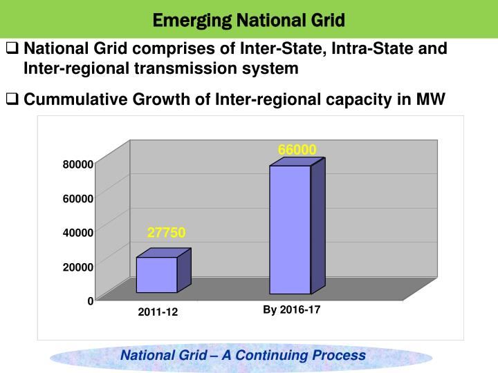 Emerging National Grid