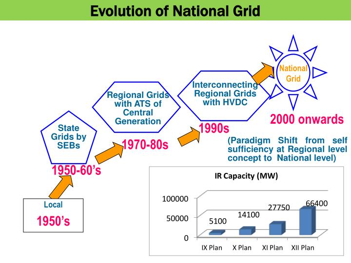 Evolution of National Grid