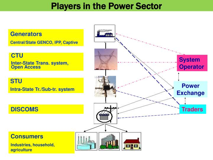 Players in the Power Sector