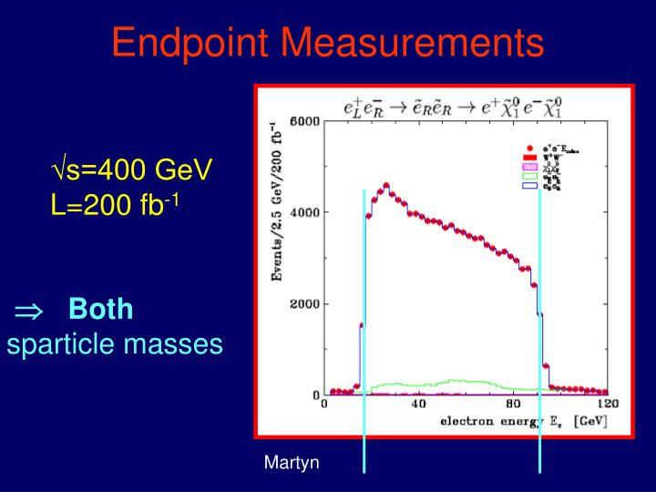 Endpoint Measurements