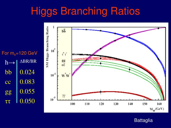 Higgs Branching Ratios