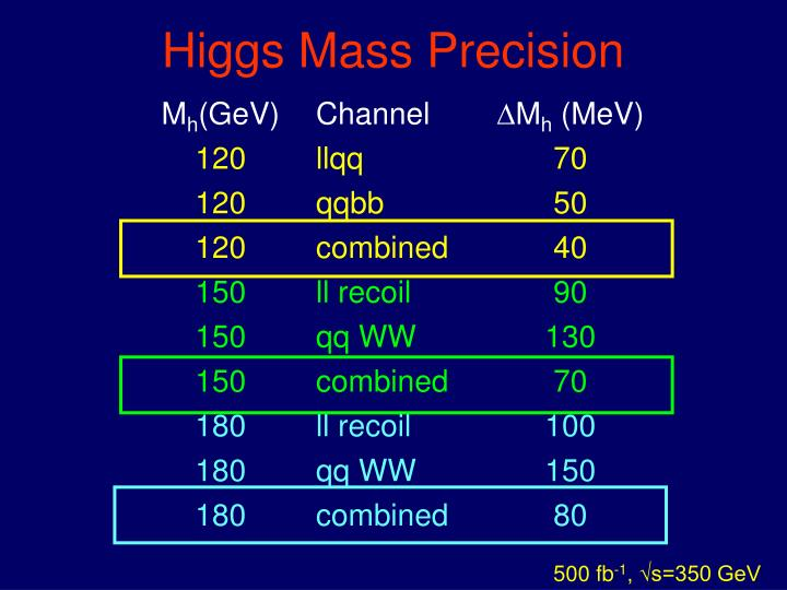 Higgs Mass Precision