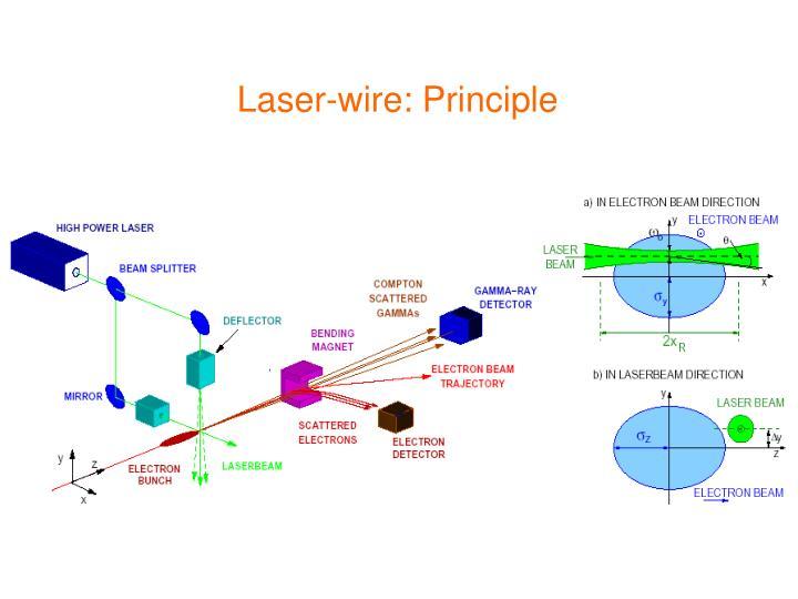 Laser-wire: Principle