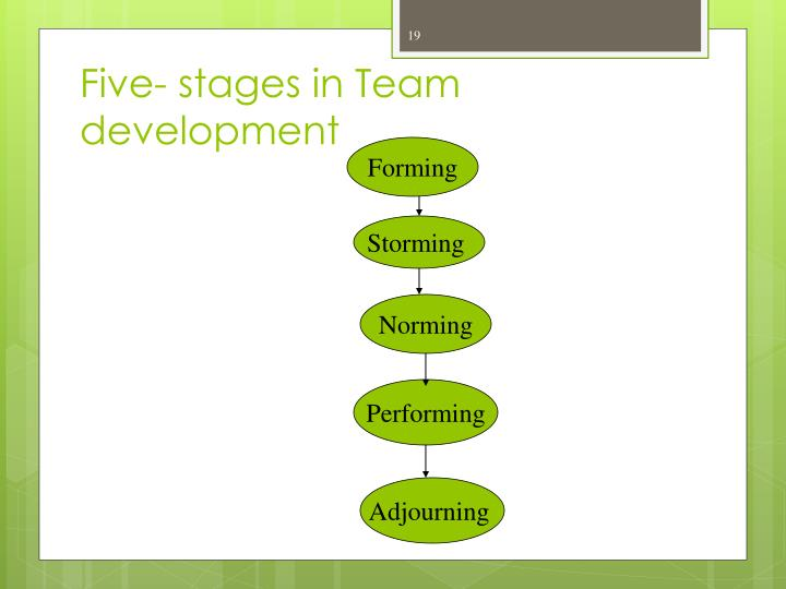 Five- stages in Team development