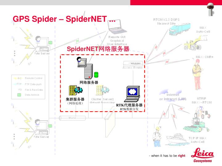 GPS Spider – SpiderNET ...