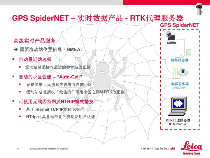 GPS SpiderNET –