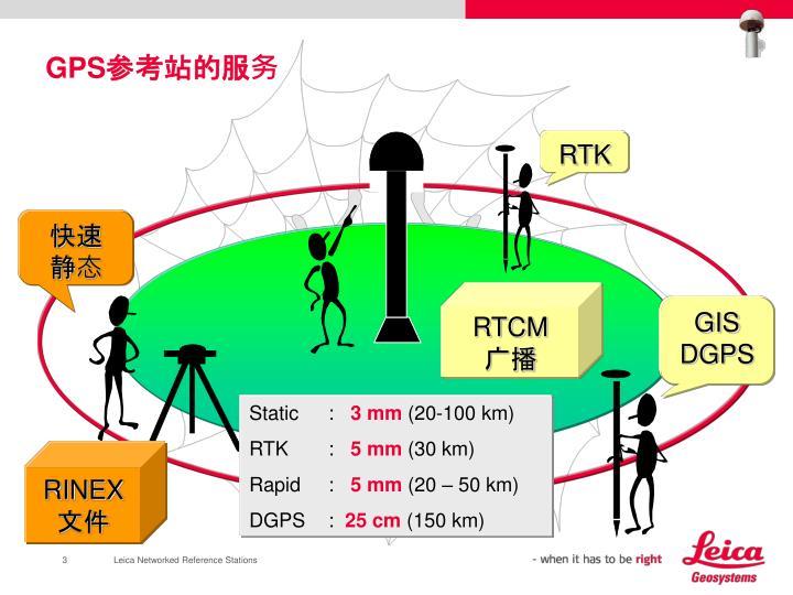 GPS参考站的服务