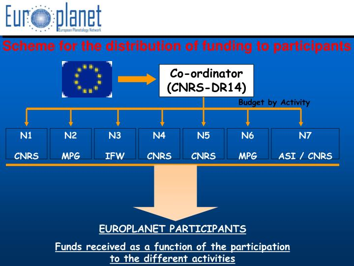 Scheme for the distribution of funding to participants