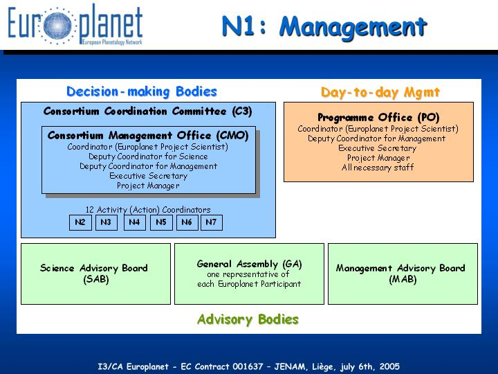 N1: Management