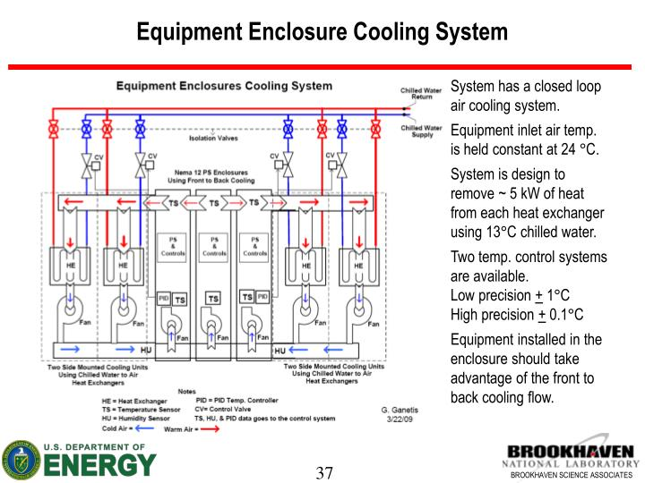 Equipment Enclosure Cooling System