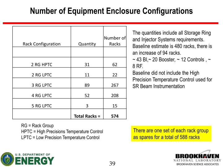 Number of Equipment Enclosure Configurations