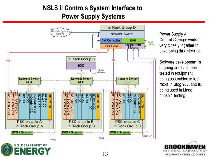 NSLS II Controls System Interface to
