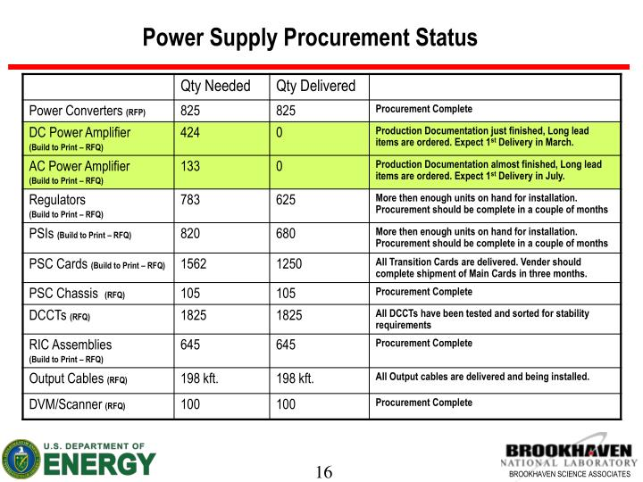 Power Supply Procurement Status