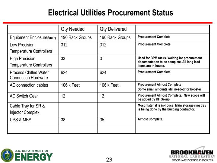 Electrical Utilities Procurement Status