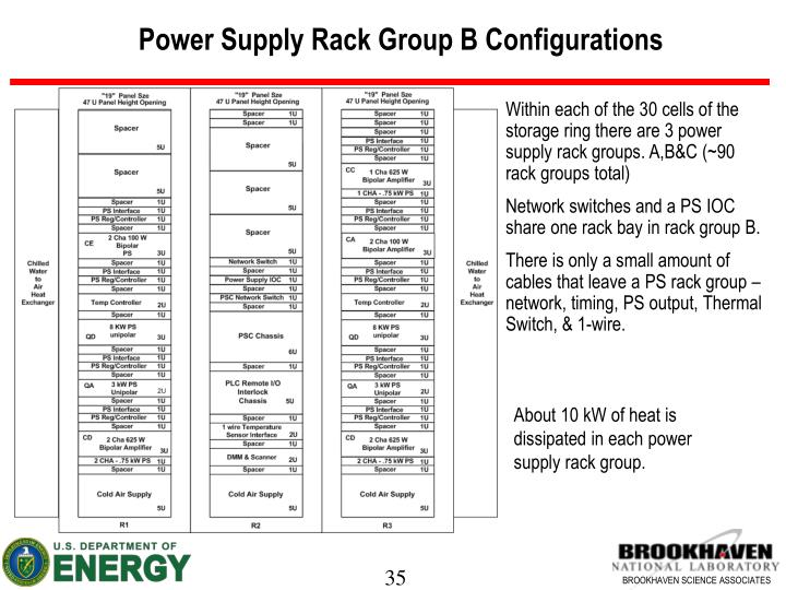 Power Supply Rack Group B Configurations