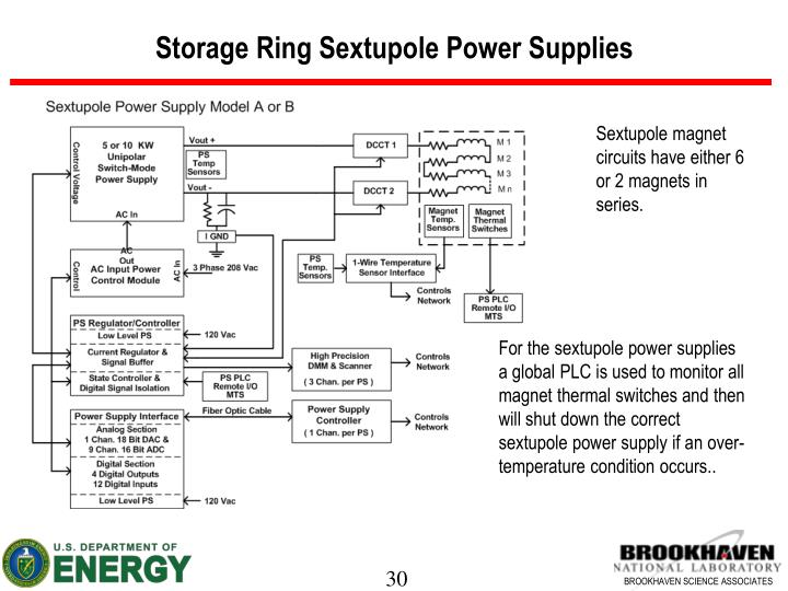 Storage Ring Sextupole Power Supplies
