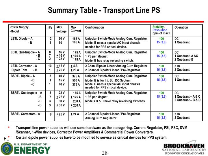 Summary Table - Transport Line PS
