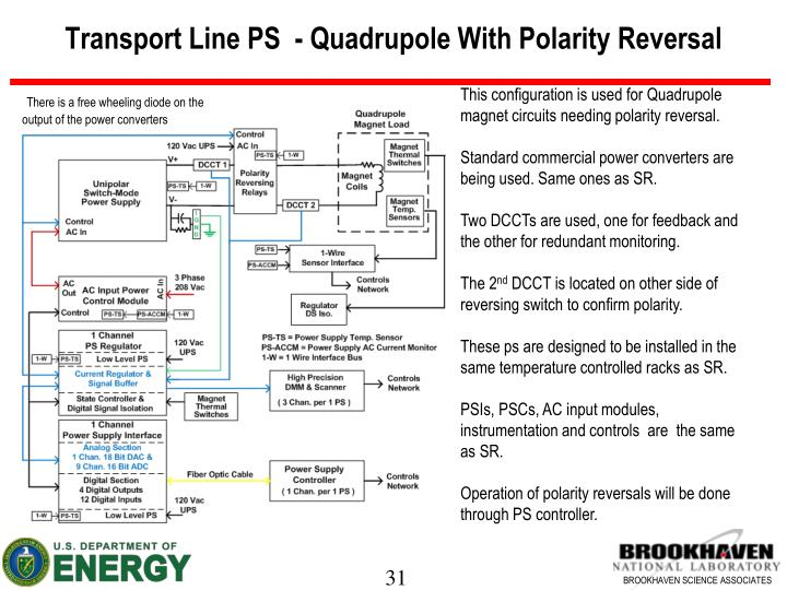 Transport Line PS  - Quadrupole With Polarity Reversal
