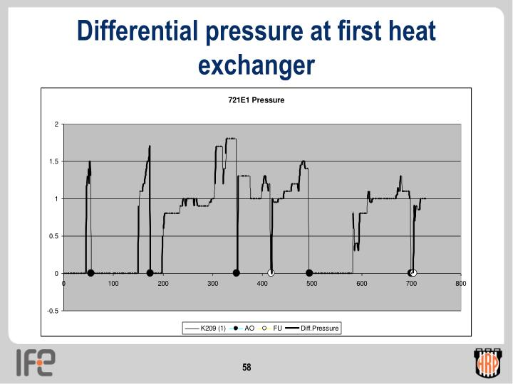 Differential pressure at first heat exchanger