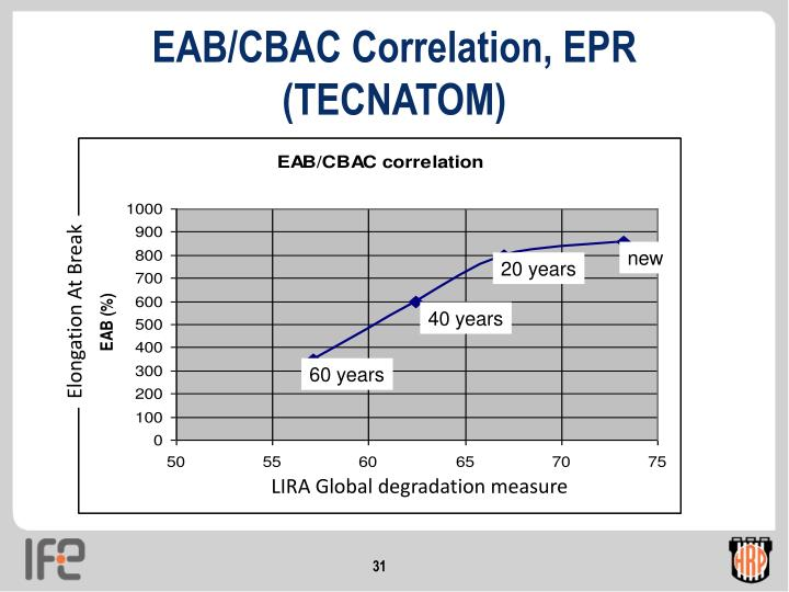 EAB/CBAC Correlation, EPR (TECNATOM)
