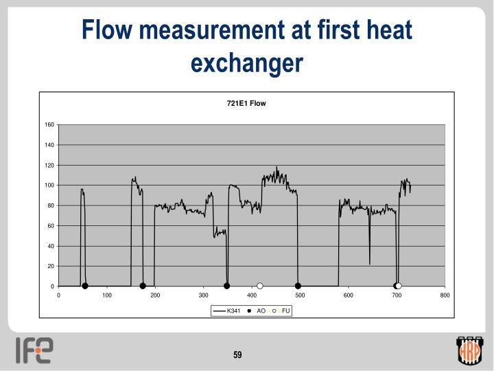 Flow measurement at first heat exchanger