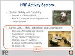 hrp activity sectors