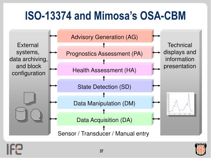 ISO-13374 and Mimosa's OSA-CBM