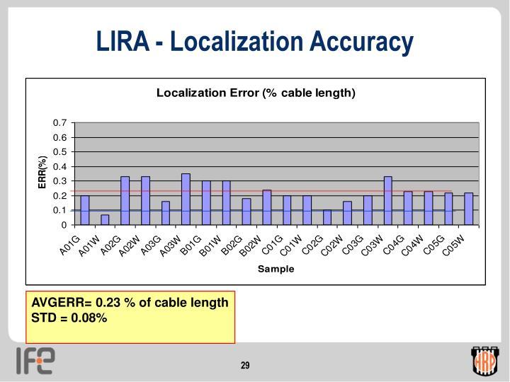LIRA - Localization Accuracy