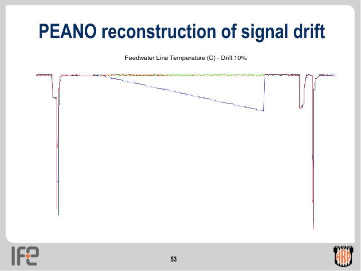 PEANO reconstruction of signal drift