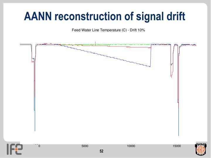 AANN reconstruction of signal drift