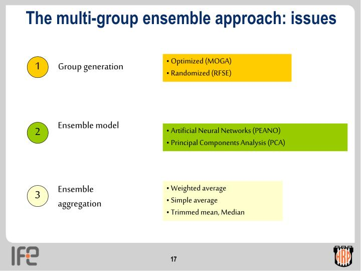 The multi-group ensemble approach: issues