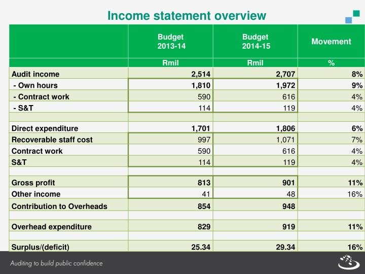 Income statement overview