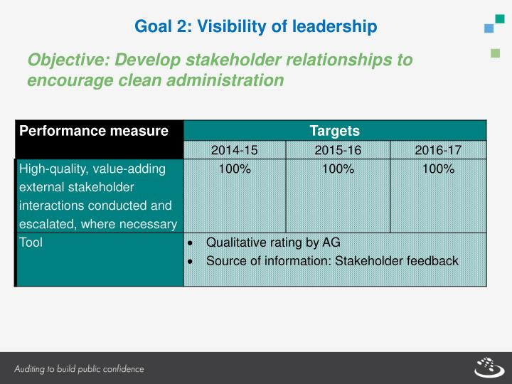 Goal 2: Visibility of leadership