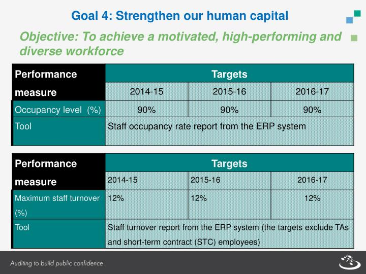 Goal 4: Strengthen our human capital