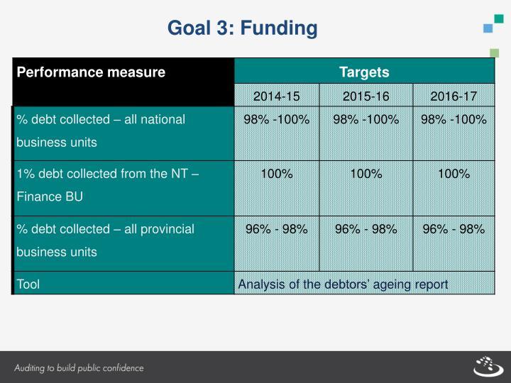 Goal 3: Funding