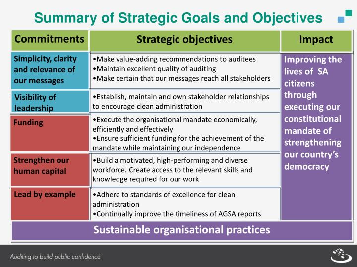 Summary of Strategic Goals and Objectives
