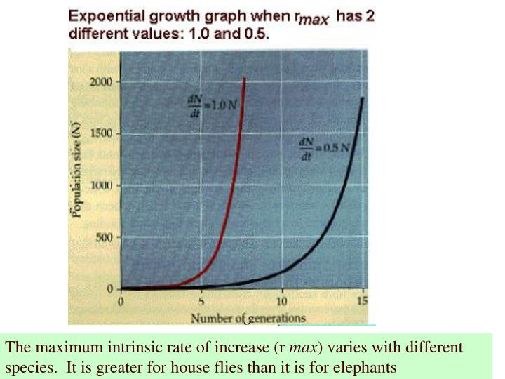 The maximum intrinsic rate of increase (r