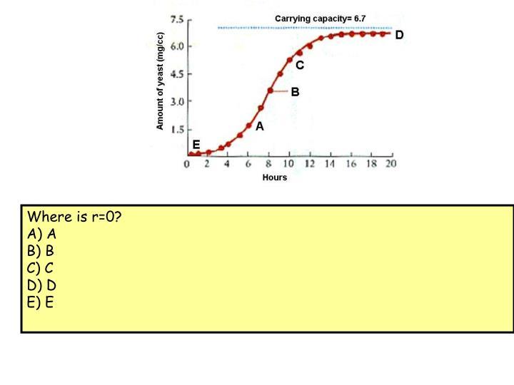 Where is r=0?