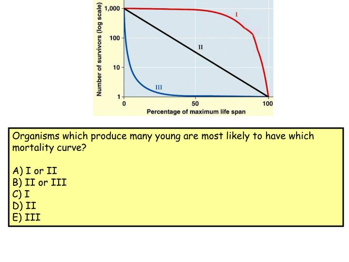 Organisms which produce many young are most likely to have which mortality curve?