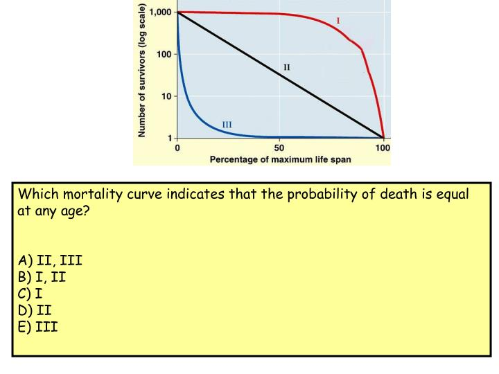 Which mortality curve indicates that the probability of death is equal at any age?