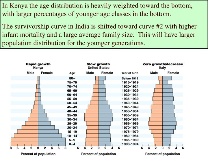 In Kenya the age distribution is heavily weighted toward the bottom, with larger percentages of younger age classes in the bottom.