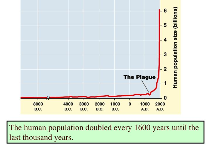 The human population doubled every 1600 years until the last thousand years.