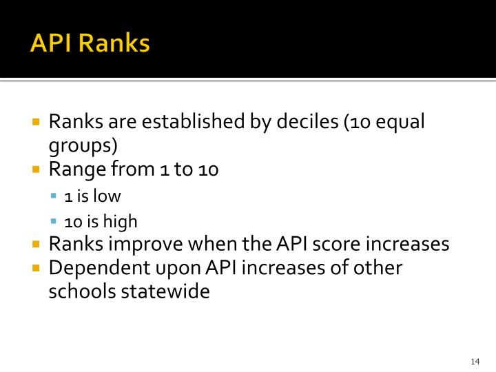 API Ranks